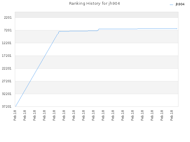 Ranking History for jh904
