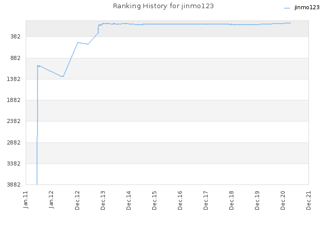 Ranking History for jinmo123