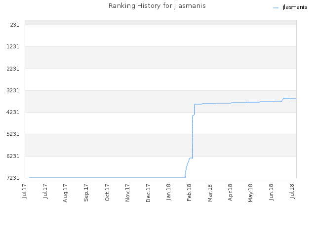 Ranking History for jlasmanis