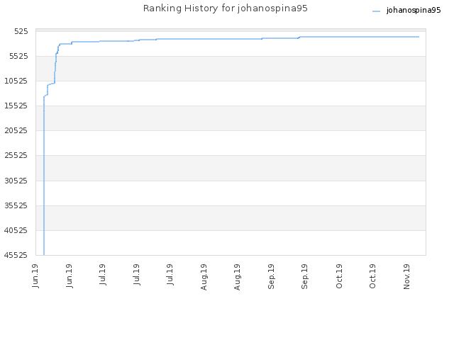 Ranking History for johanospina95