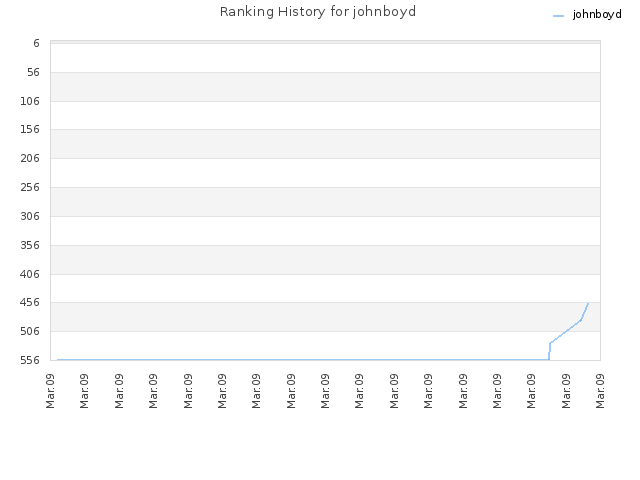 Ranking History for johnboyd