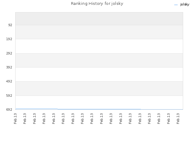 Ranking History for jolsky