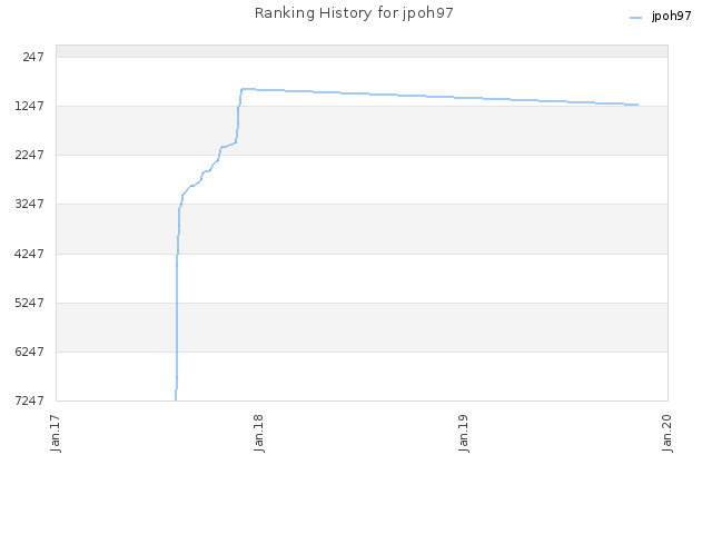 Ranking History for jpoh97