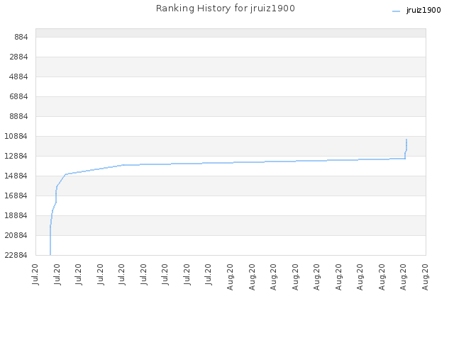 Ranking History for jruiz1900