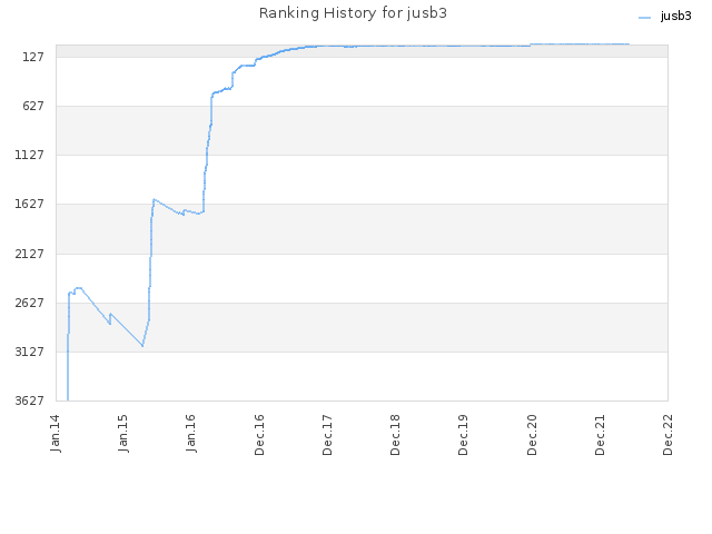 Ranking History for jusb3