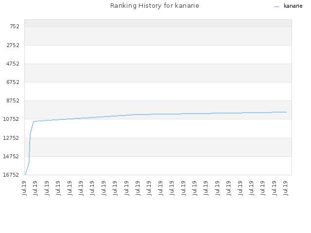 Ranking History for kanarie