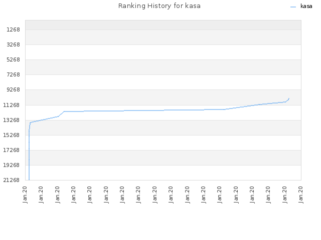 Ranking History for kasa