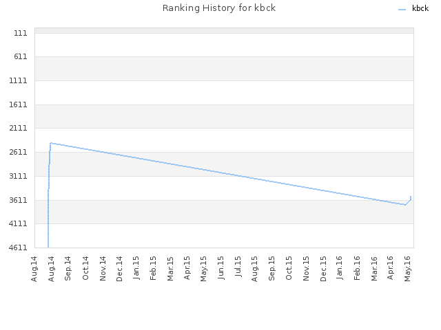 Ranking History for kbck