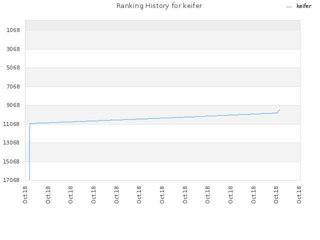 Ranking History for keifer