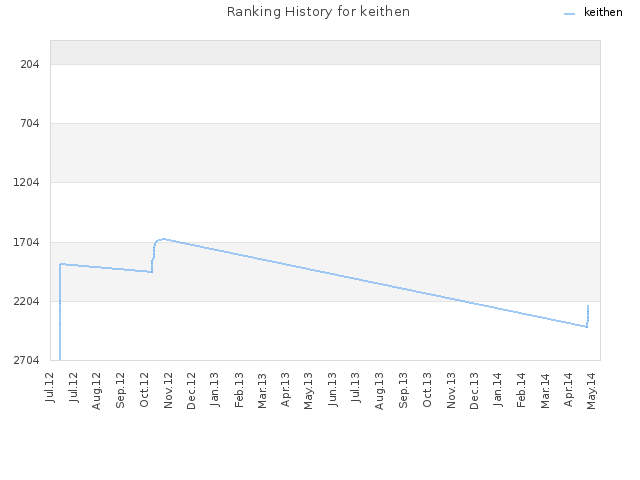 Ranking History for keithen