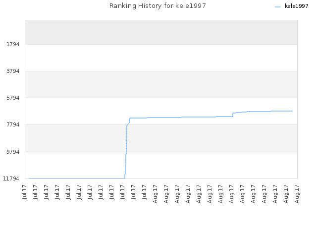 Ranking History for kele1997