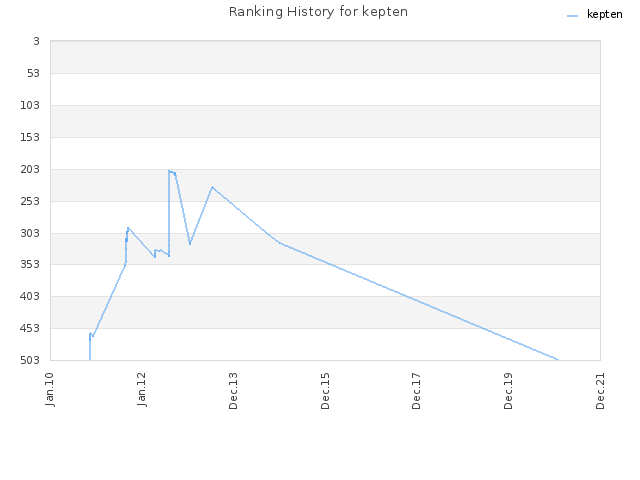 Ranking History for kepten