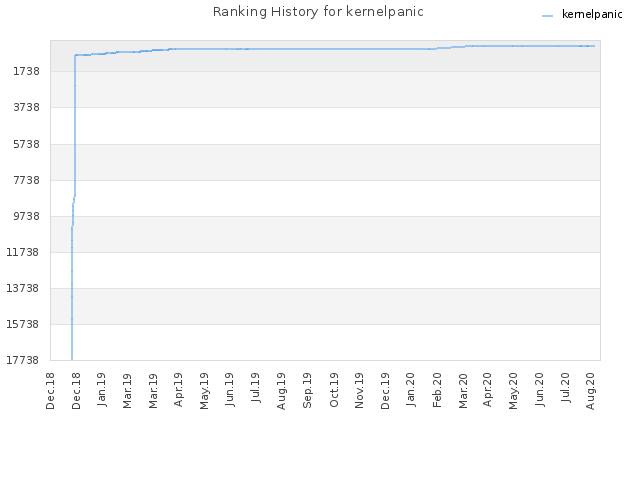 Ranking History for kernelpanic