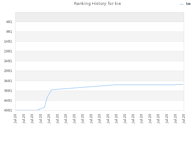 Ranking History for kie