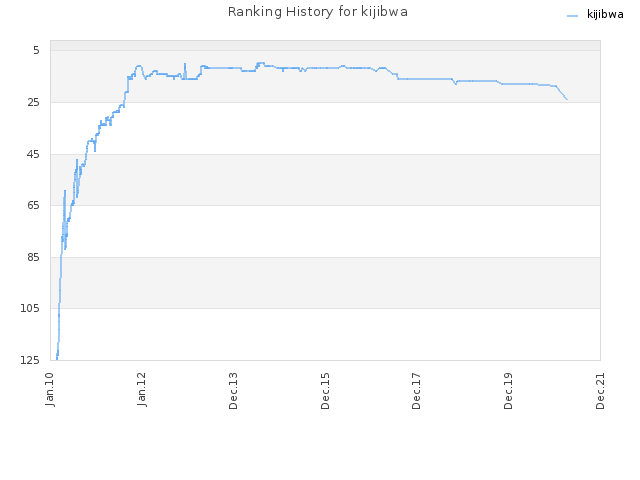 Ranking History for kijibwa