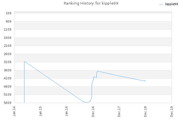 Ranking History for kipple99