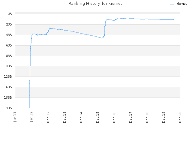 Ranking History for kismet