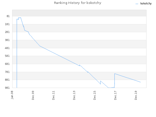 Ranking History for kokotchy