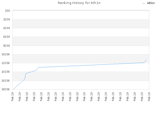 Ranking History for kth1n