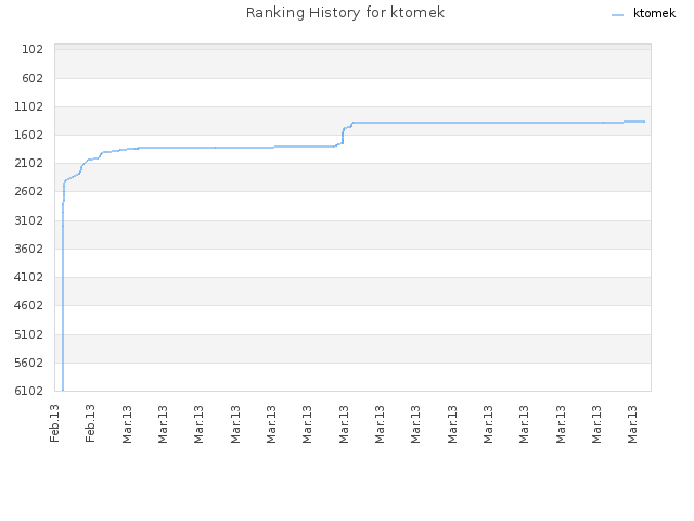 Ranking History for ktomek