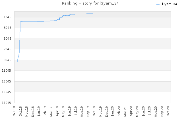 Ranking History for l3yam134
