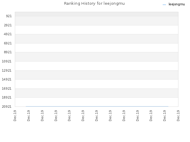 Ranking History for leejongmu