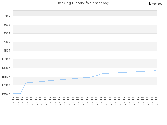 Ranking History for lemonboy