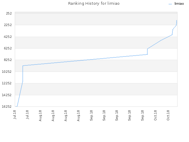 Ranking History for limiao