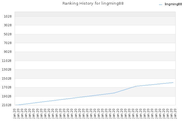 Ranking History for lingming88