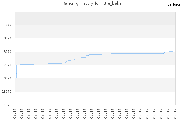 Ranking History for little_baker