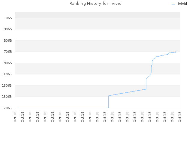 Ranking History for livivid