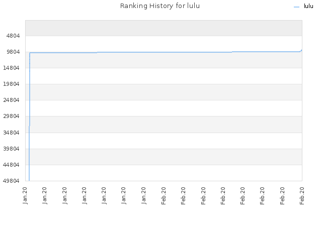 Ranking History for lulu