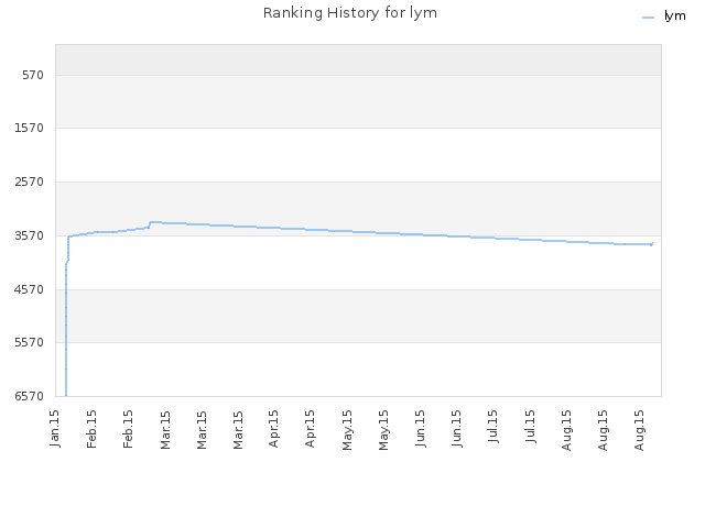 Ranking History for lym