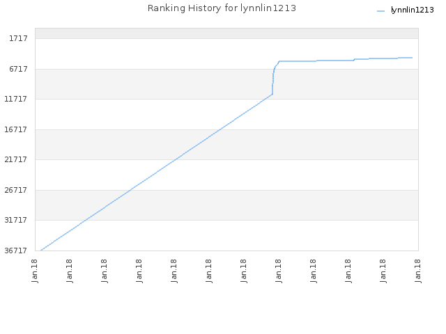 Ranking History for lynnlin1213