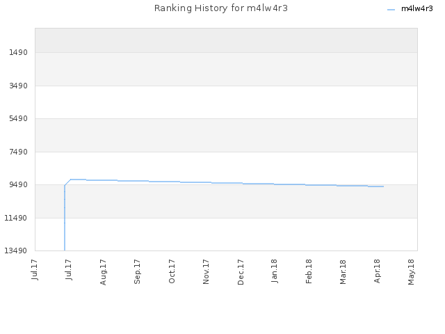 Ranking History for m4lw4r3