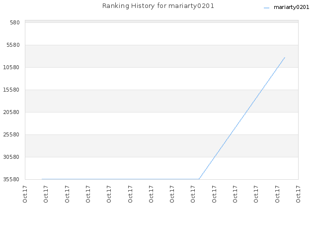 Ranking History for mariarty0201