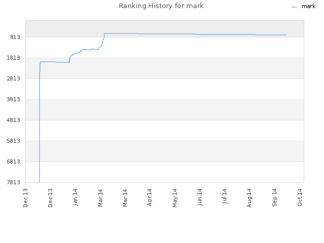 Ranking History for mark
