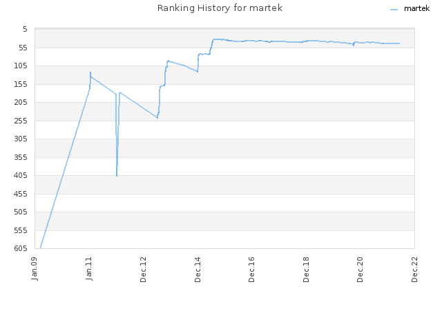 Ranking History for martek