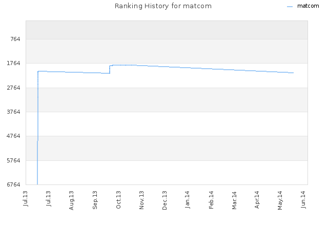 Ranking History for matcom