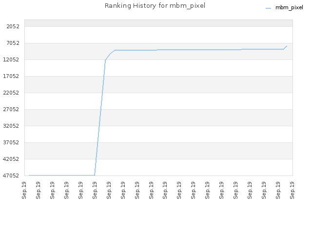 Ranking History for mbm_pixel