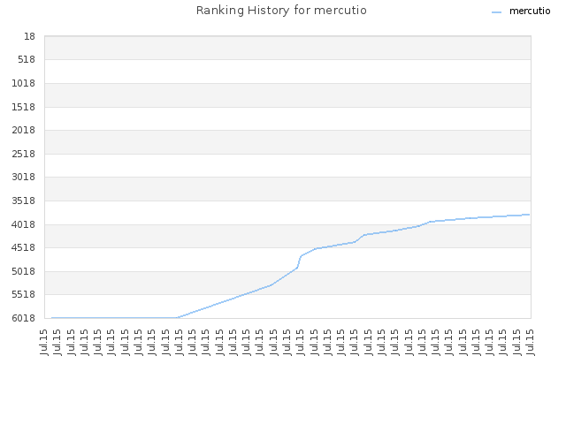 Ranking History for mercutio