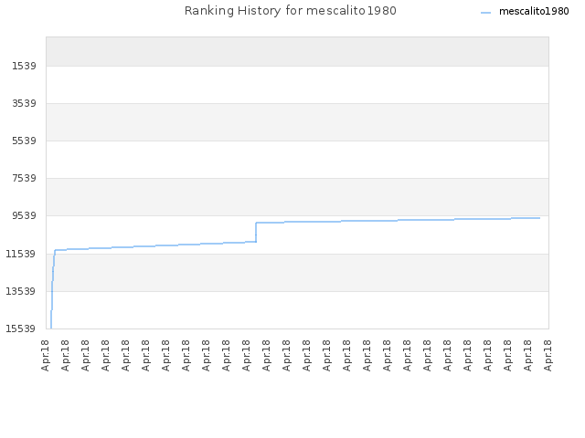 Ranking History for mescalito1980