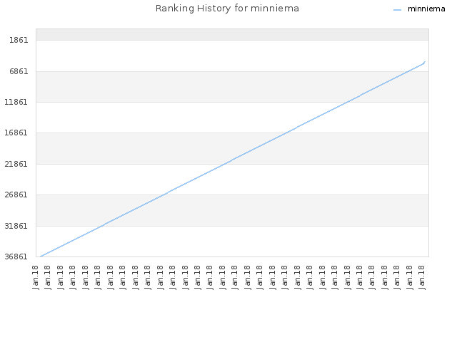 Ranking History for minniema