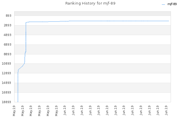Ranking History for mjf-89