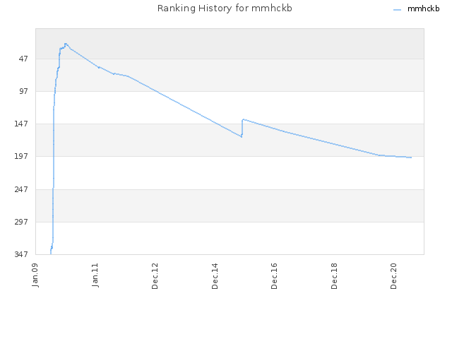 Ranking History for mmhckb