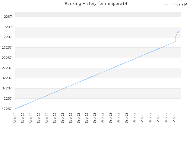 Ranking History for mmpere14