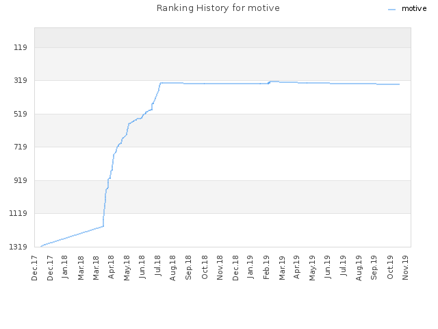 Ranking History for motive