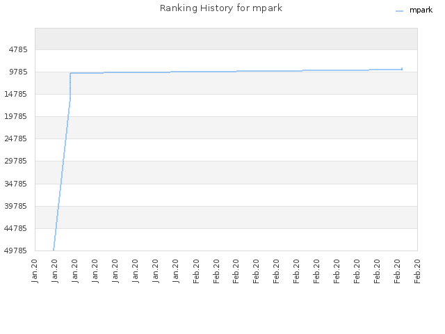 Ranking History for mpark