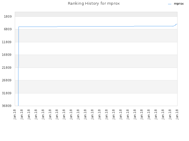 Ranking History for mprox