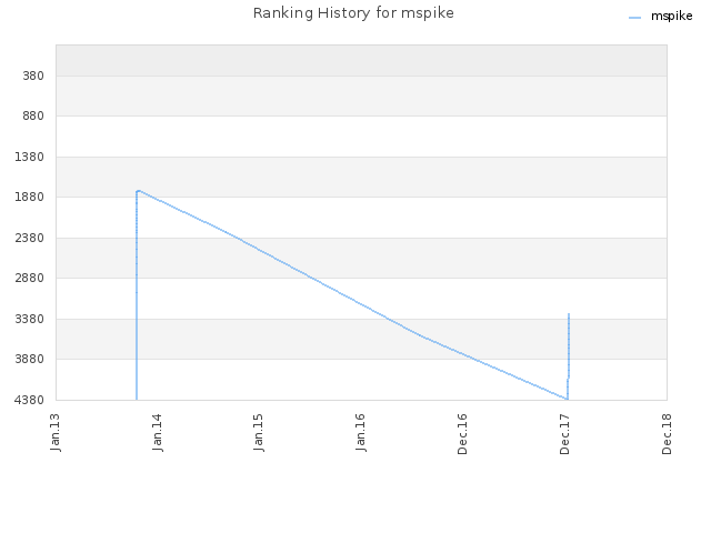 Ranking History for mspike